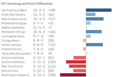 Dallas somehow had a positive point differential on the season and missed the playoffs.