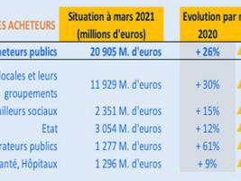 Les chiffres de la commande publique par secteur en 2021