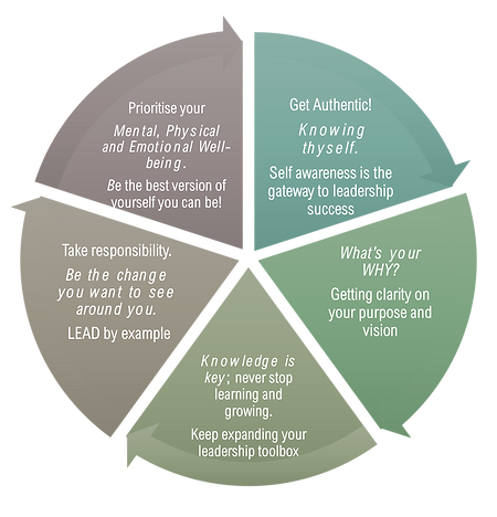 authentic leadership diagram.png