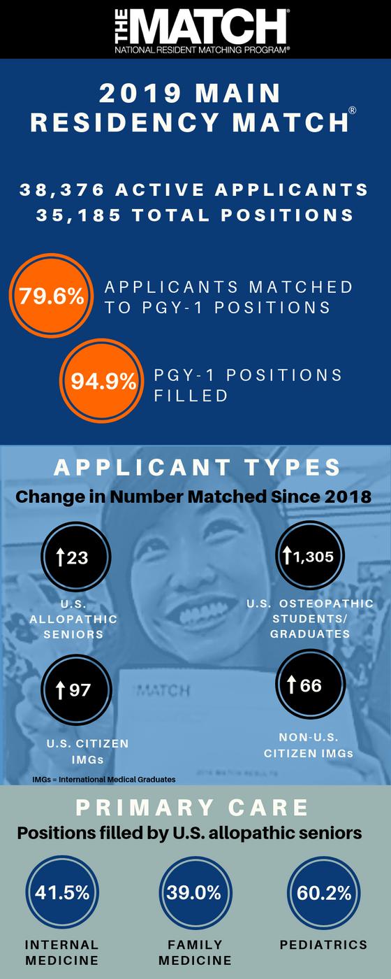 2019 Match Day Infographics
