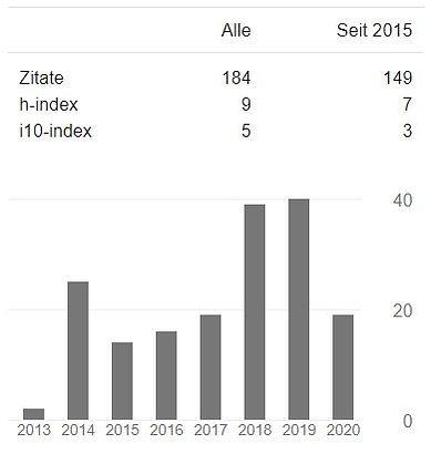 GoogleScholar H-index 2020_8_29.JPG