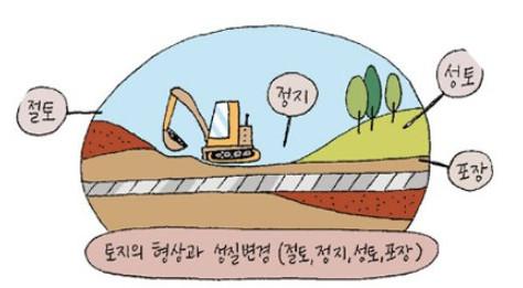 토지의 형질변경?