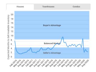 Is Kelowna a buyer or sellers market?