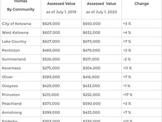 Market Value v.s. Assessed Value | BC Assessments