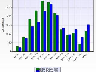 A Peak Behind the $60,000 Median Sale Price Increase from June
