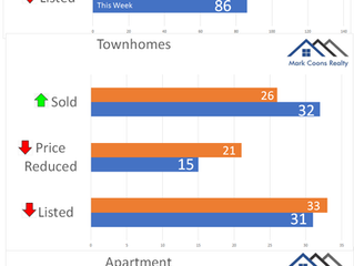 Okanagan Real Estate Market August