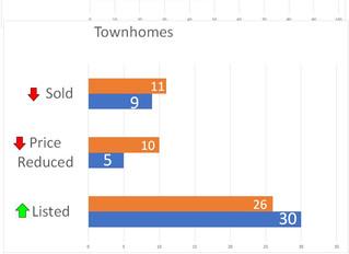 April 15th Kelowna and West Kelowna Real Estate Market Update