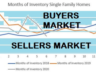 Is it a Buyers or Sellers market?