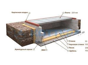 Строительство цокольных этажей и подвалов Рязань