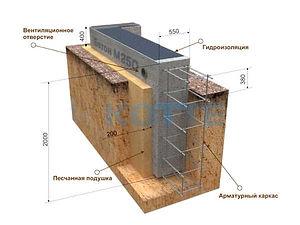 Строительство ленточных фундаментов Рязань