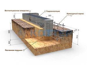 Строительство мелкозаглубленных ленточных фундаментов Рязань