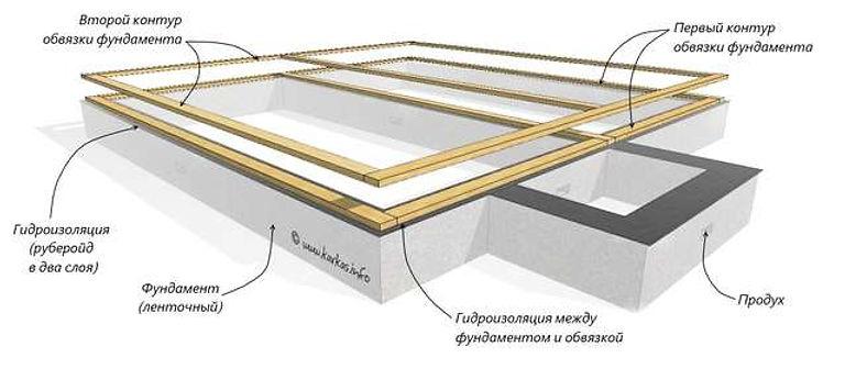 Нижняя обвязка ленточного фундамента в каркасном доме