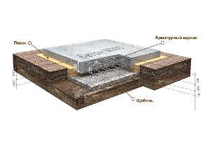 Строительство монолитной плиты УШП плитных фундаментов Рязань