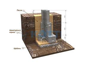 Строительство столбчатых фундаментов стаканного типа под колонны Рязань