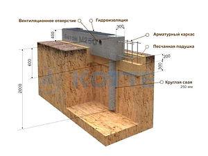 Строительство свайно ростверковых фундаментов Рязань