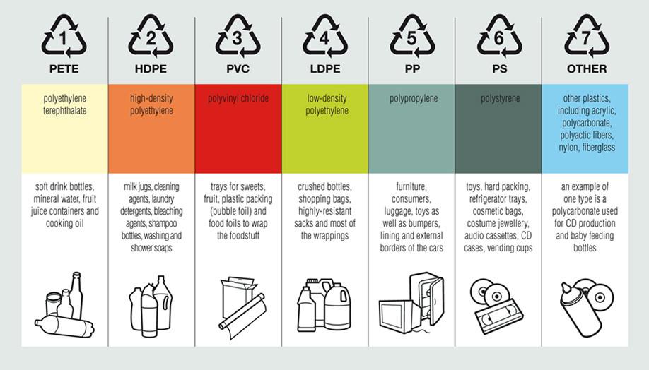 Plastics: 1 - 7