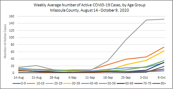 weekly cases by age group_10122020.png