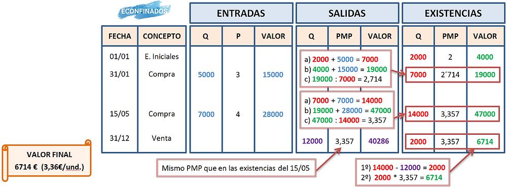 Actividad resuelta modelo PMP de gestión de inventarios