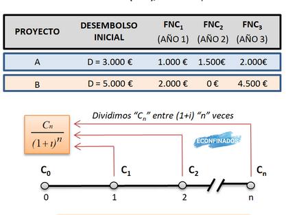 Cálculo del valor actualizado neto (VAN).
