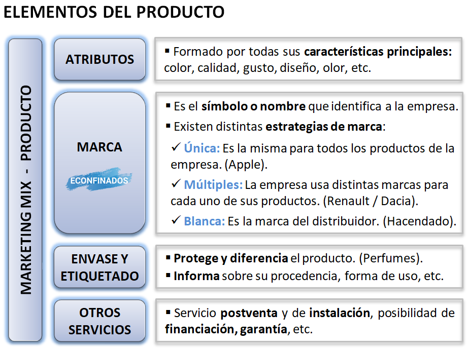 Marketing mix. Elementos del producto