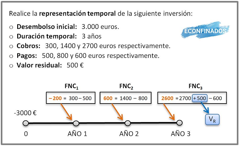 Representación temporal de las inversiones. Elementos de las inversiones.