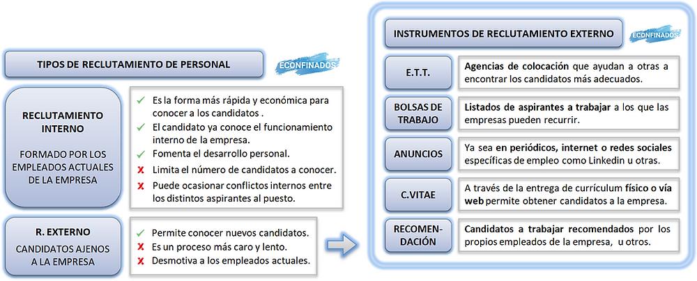Reclutamiento interno y externo. Instrumentos de reclutamiento externo