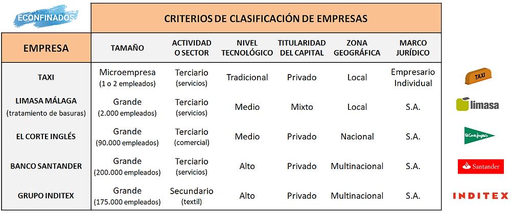 ejemplo clasificación de empresas