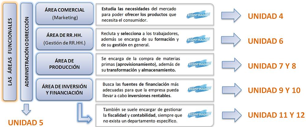 las áreas funcionales de la empresa