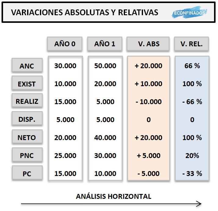 Análisis patrimonial horizontal