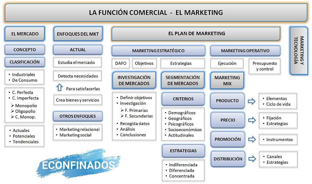 La función comercial. El marketing.