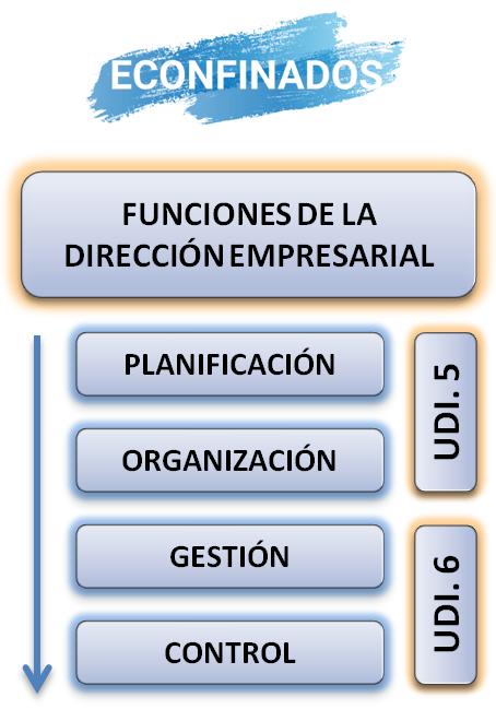 Funciones de la dirección de la empresa