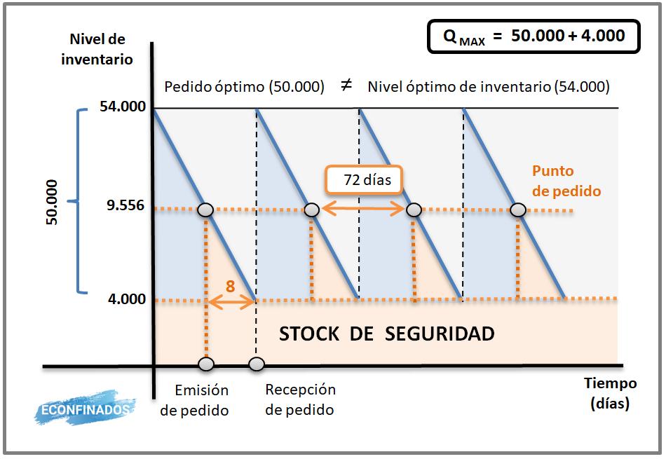 Actividad resuelta modelo Wilson con stock de seguridad