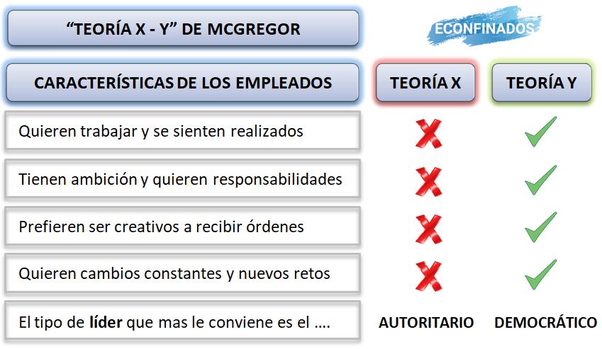 Teoría X Y de McGregor