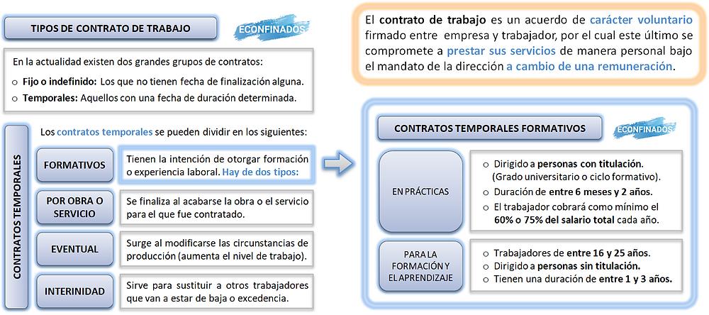 El contrato de trabajo. Tipos de contrato de trabajo