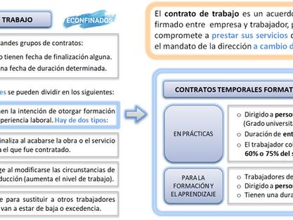 Contratación y formación. Tipos de contrato