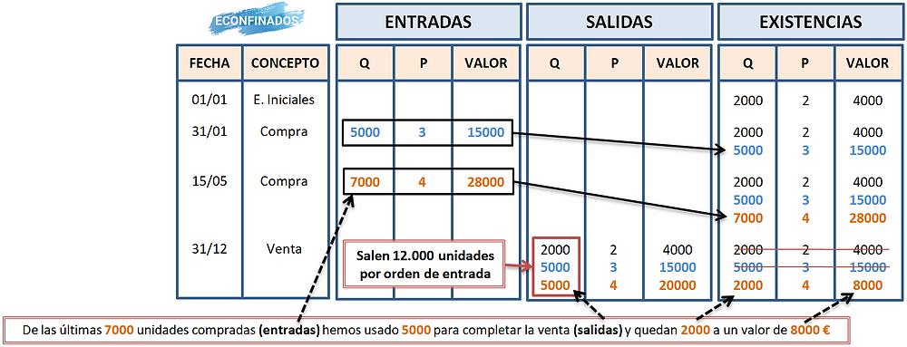 Actividad resuelta modelo FIFO de gestión de inventarios
