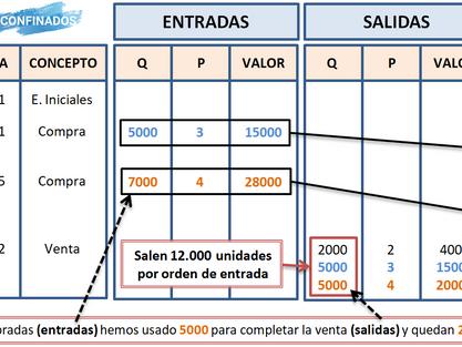 Actividad resuelta modelo FIFO y PMP de gestión de inventarios