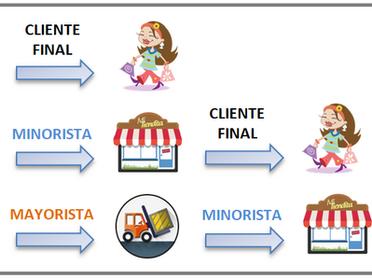 Marketing Mix. La distribución comercial.
