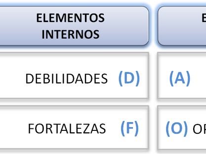 El análisis DAFO (FODA o SWOT)