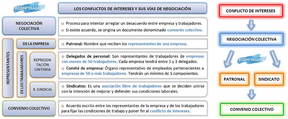 Los conflictos de intereses y sus vías de negociación