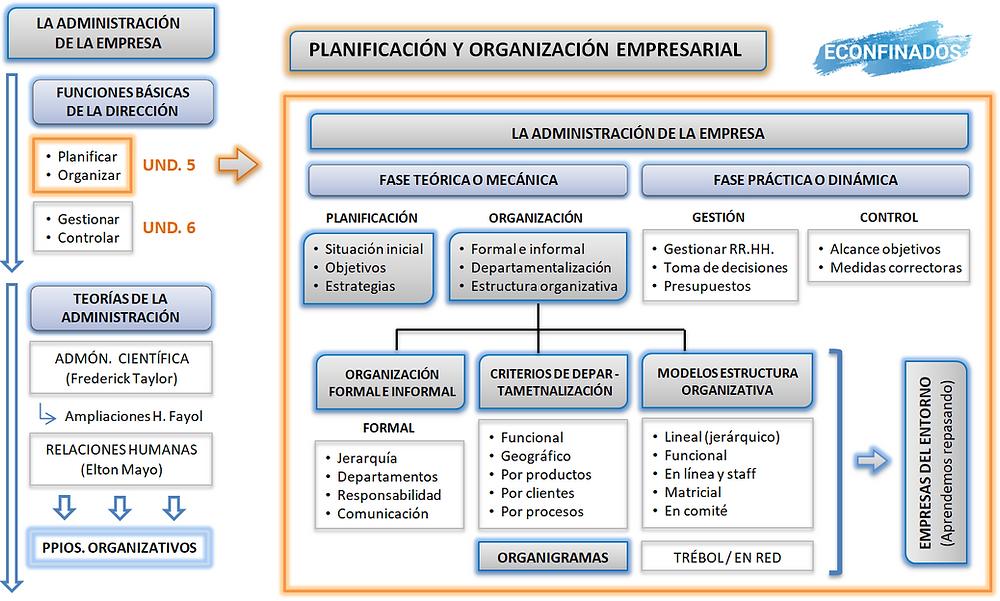 Mapa conceptual udi 5 empresa. Econfinados