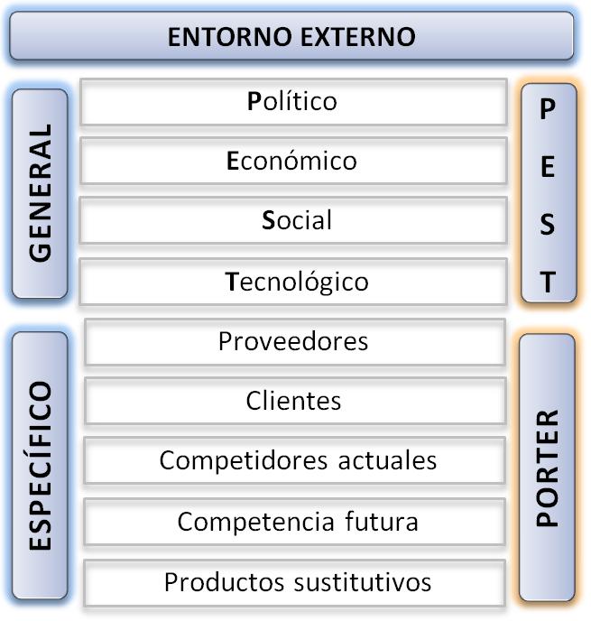 Entorno general y especifico de la empresa