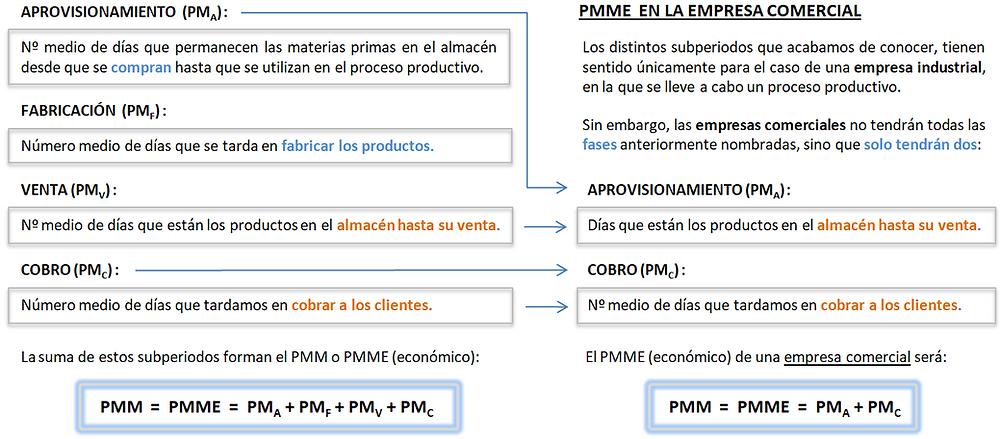 Periodo medio de maduración económico (PMME).
