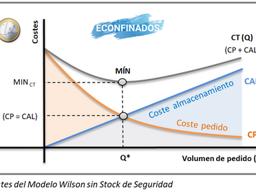 Introducción al modelo Wilson