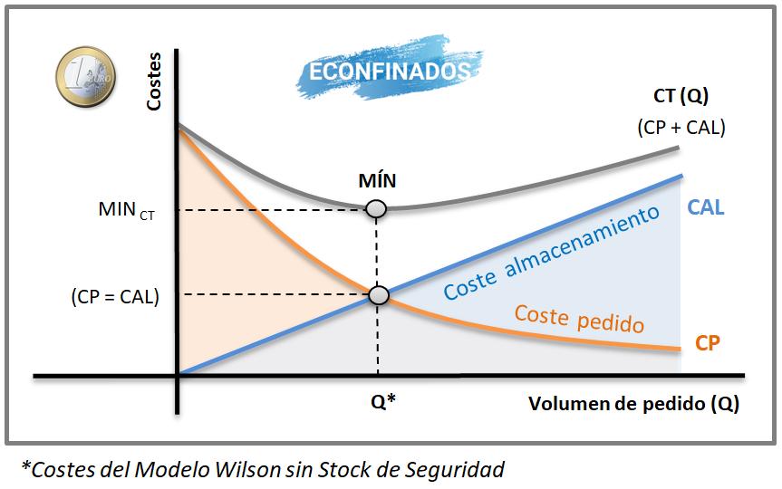 Modelo Wilson sin stock de seguridad