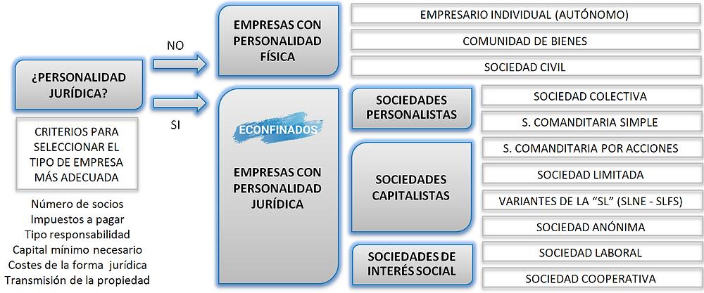 clasificación de empresas según su forma jurídica
