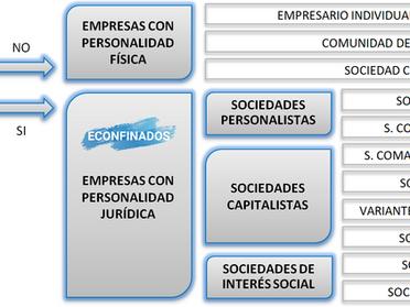El marco jurídico de la empresa