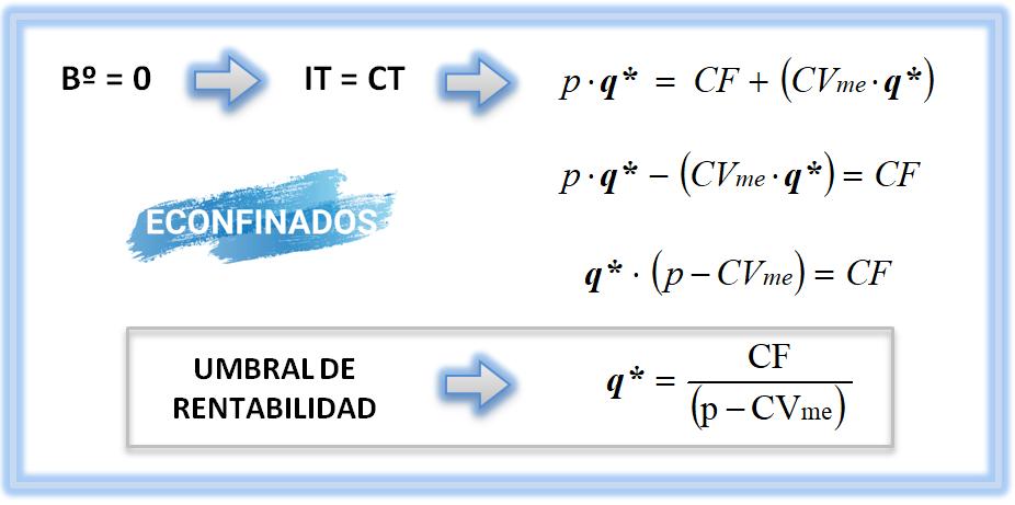 Formula umbral de rentabilidad