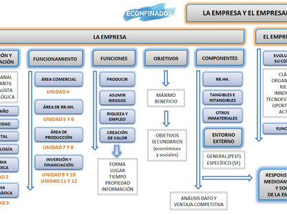 Mapa conceptual UDI 1