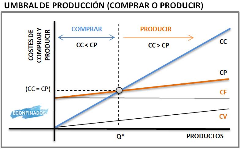 Gráfica umbral de producción